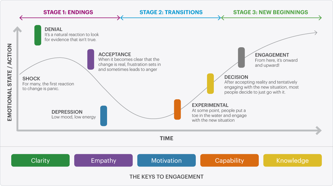 the three stages of change management 3 stages of change unfreezing movement re-freezing share article   3 stages of change lewin/schein change model  management vs leadership like two unicorns sexting  it is the idea of two made up things doing something that can only happen in make-pretend land leadership and management are only seen and evidenced through outputs of work.