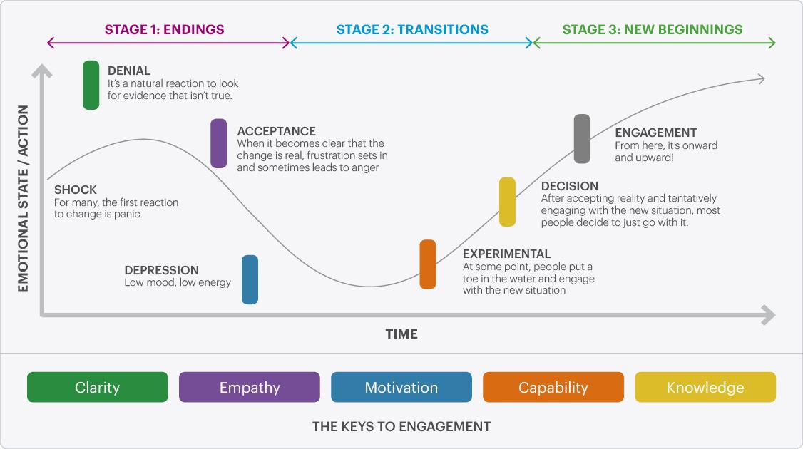 Change Management Communications Examples - MossWarner